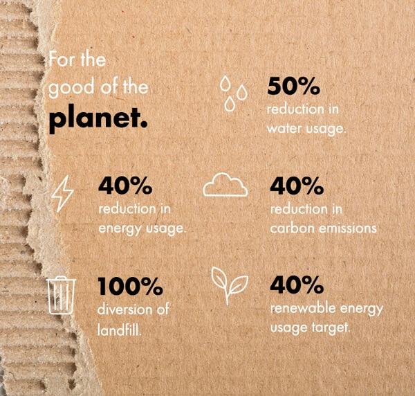 Our 2020 Environmental Goals